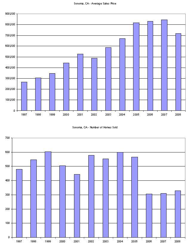 sonoma-historical-1997-2008