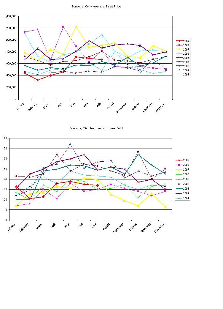 Sonoma Home Sales