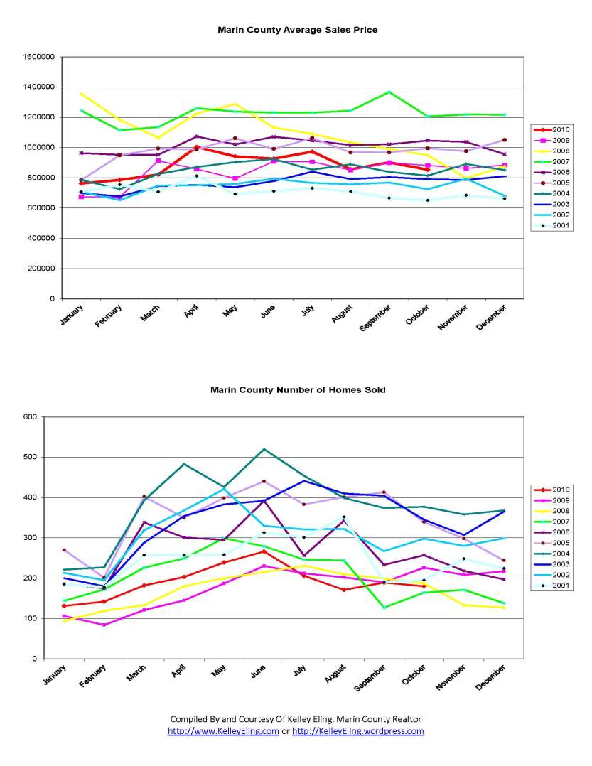 Marin County Home Sales Charts from 2001 through October 2010, by Kelley Eling, Marin County Realtor