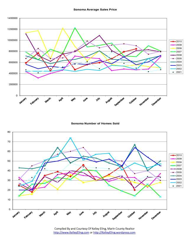 Sonoma Home Sales Charts from 2001 through October 2010, by Kelley Eling, Marin County Realtor