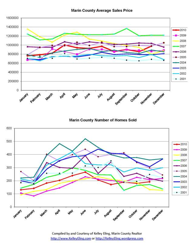 Marin County Home Sales Charts from 2001 through November 2010, by Kelley Eling, Marin County Realtor