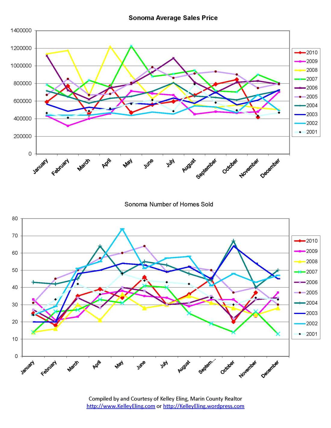 Sonoma Home Sales Charts from 2001 through November 2010, by Kelley Eling, Marin County Realtor