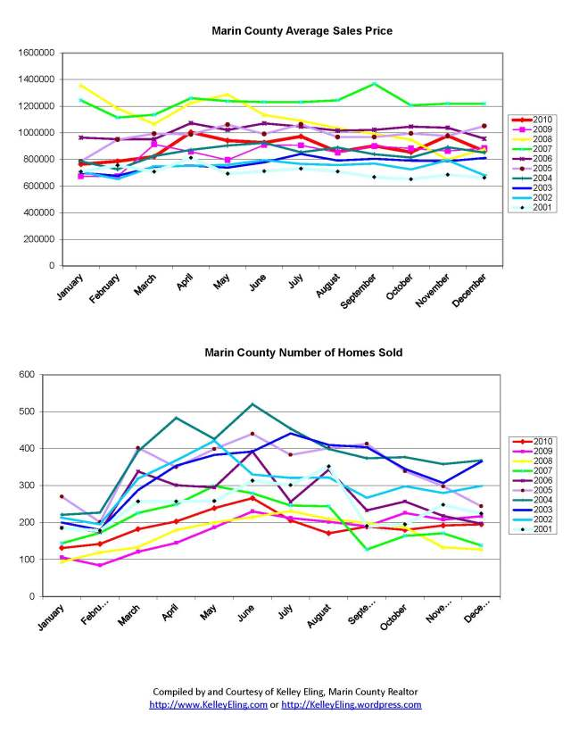 Marin County Home Sales Chart from 2001 thru December 2010, by Kelley Eling, Marin County Realtor