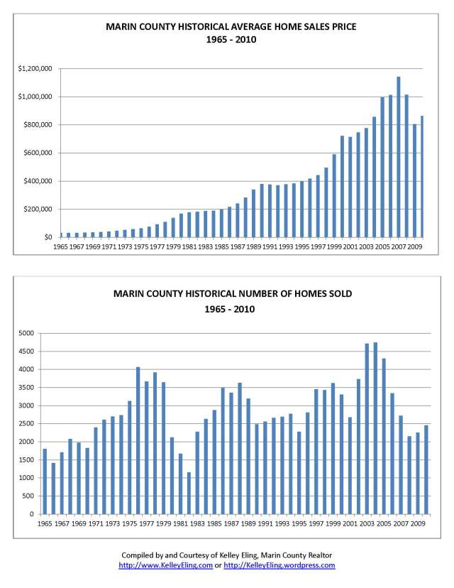 Marin County, CA Home Sales Charts from 1965 - 2010, by Kelley Eling, Marin County Realtor