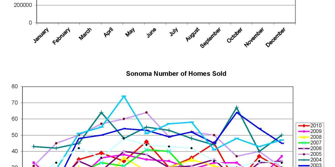 Sonoma Home Sales Charts 2001 - December 2010, by Kelley Eling, Realtor