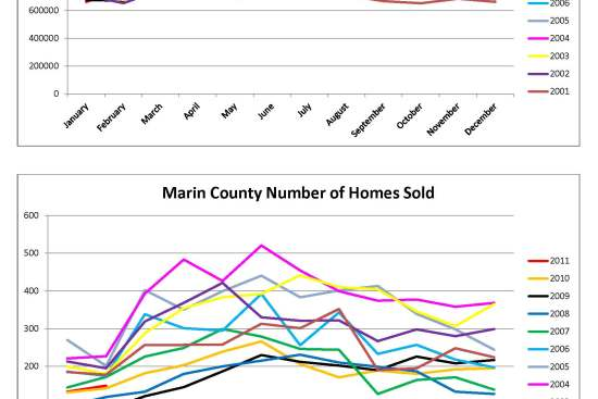 Marin County Homes Sales Charts by Kelley Eling, Marin County Realtor