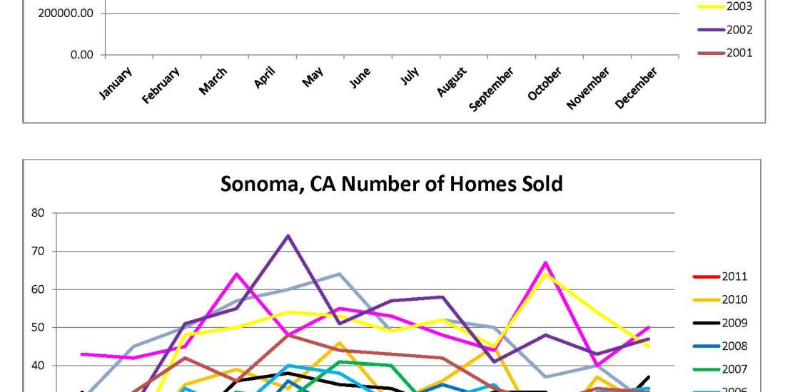 Sonoma Home Sales Charts by Kelley Eling, Marin County Realtor