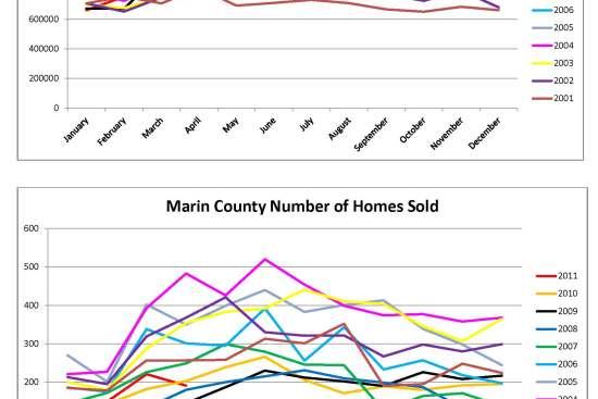 Marin County Home Sales Charts by Kelley Eling, Marin County Realtor