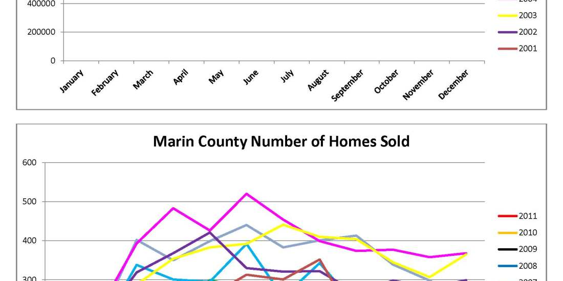 Marin County Home Sales Charts by Kelley Eling, Marin County Realtor