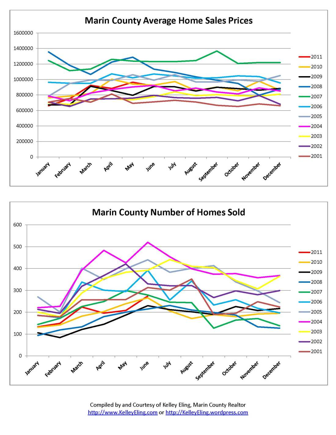 Marin County Home Sales by Kelley Eling, Marin County Realtor