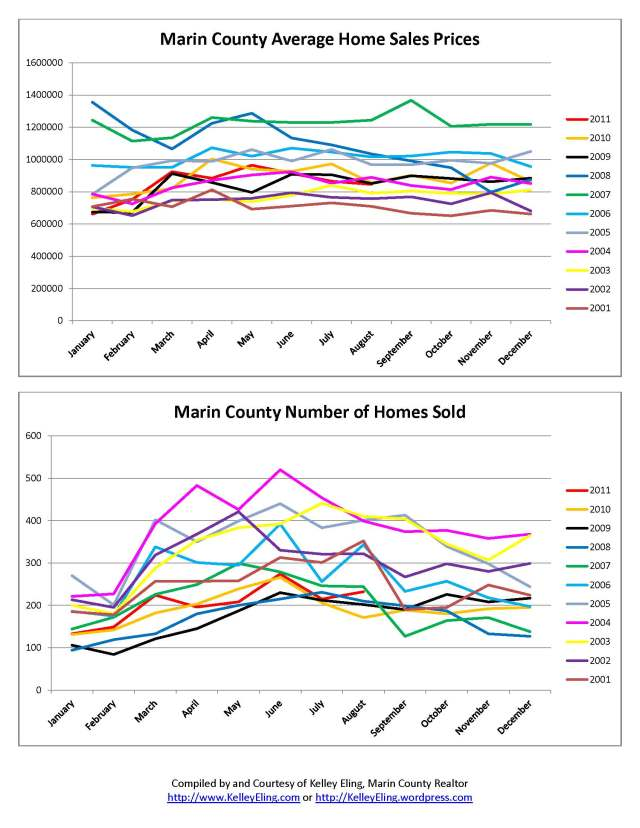 Marin County Home Sales Chars from 2001 - August 2011 by Kelley Eling, Marin County Realtor
