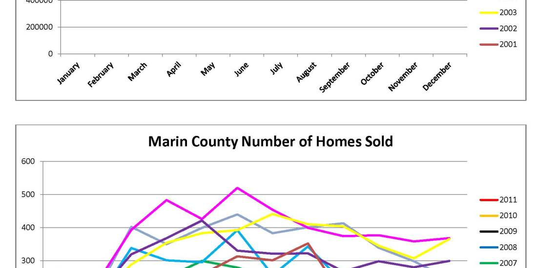 Marin County Home Sales Charts from 2001 through September 2011 by Kelley Eling, Marin County Realtor
