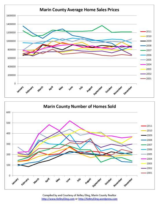 Marin County Home Sales from 2001 - October 2011 by Kelley Eling, Marin County Realtor