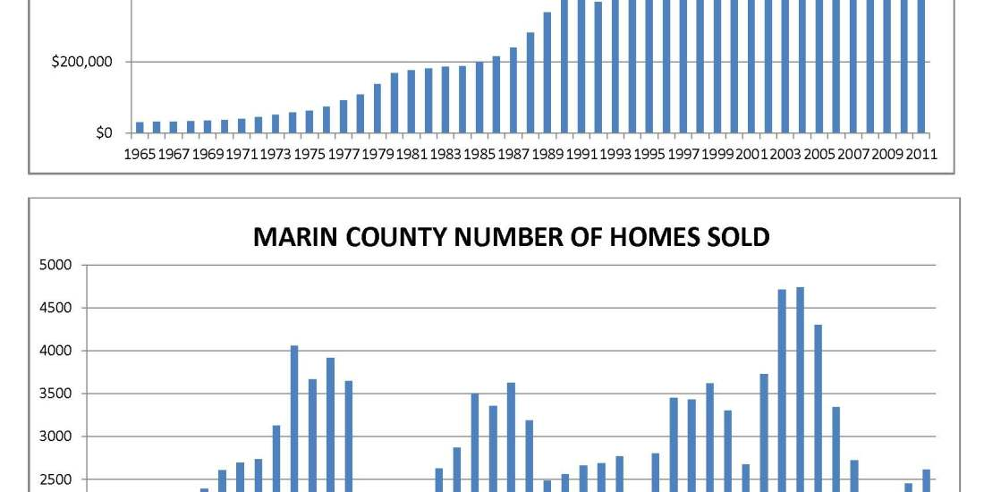 MARIN COUNTY HISTORICAL HOME SALES 1965-2011 by Kelley Eling, Marin County Realtor
